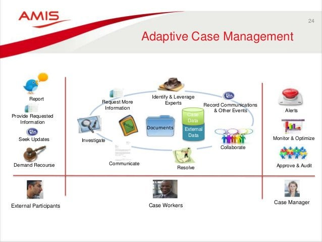 24 Adaptive Case Management Case Workers Investigate Collaborate Identify & Leverage Experts Record Communications & Other...