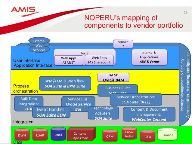 29 NOPERU's mapping of components to vendor portfolio Content Repository Email Service Bus: Oracle Service Bus DWH LDAP BP...