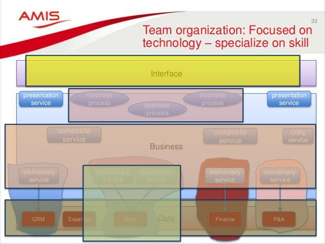 33 Team organization: Focused on technology – specialize on skill Data Business Interface CRM Expertise Docs Finance P&A b...