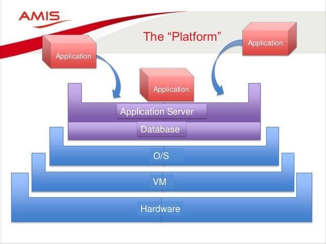 """The """"Platform"""" Hardware VM O/S Application Server Database Application Application Application"""
