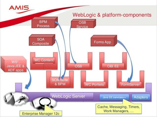 WebLogic & platform-components WebLogic Server SOA Suite & BPM FormServerWC Portlets OBI EEOSB SOA Composite WS*, Java/JEE...