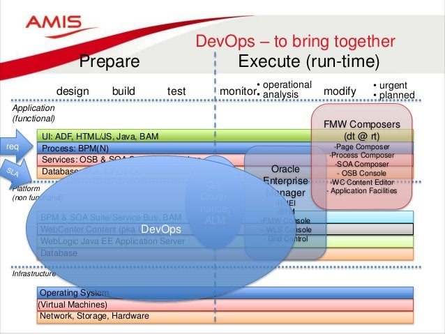 DevOps – to bring together Prepare Execute (run-time) design build test monitor modify • urgent • planned Application (fun...