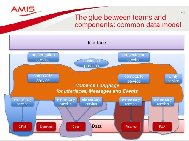 Data Business 46 The glue between teams and components: common data model Interface CRM Expertise Docs Finance P&A busines...