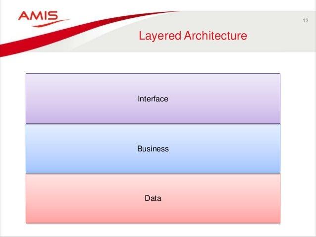 13 Layered Architecture Data Business Interface