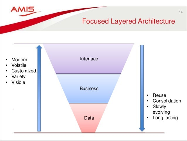 14 Focused Layered Architecture Data Business Interface• Modern • Volatile • Customized • Variety • Visible • Reuse • Cons...