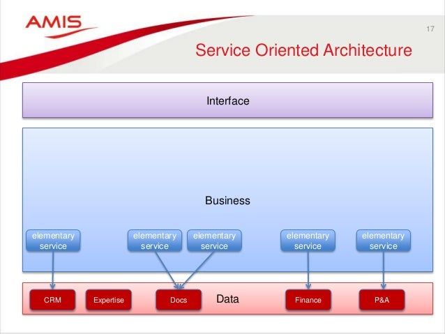 Data Business 17 Service Oriented Architecture Interface CRM Expertise Docs Finance P&A elementary service elementary serv...