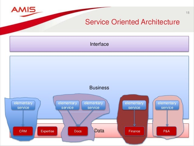 Data Business 18 Service Oriented Architecture Interface CRM Expertise Docs Finance P&A elementary service elementary serv...