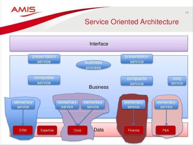 Data Business 19 Service Oriented Architecture Interface CRM Expertise Docs Finance P&A business process presentation serv...
