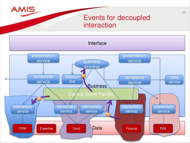 Business Data Central Event Facility 25 Events for decoupled interaction Interface CRM Expertise Docs Finance P&A business...