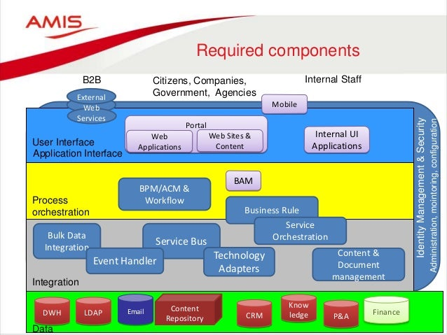Content Repository Email Service Bus DWH LDAP Bulk Data Integration BPM/ACM & Workflow Internal UI Applications Portal Web...