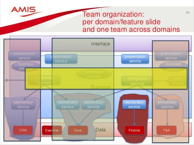 34 Team organization: per domain/feature slide and one team across domains Data Business Interface CRM Expertise Docs Fina...
