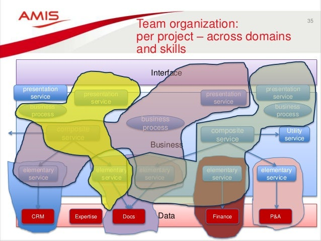 35 Team organization: per project – across domains and skills Data Business Interface CRM Expertise Docs Finance P&A busin...