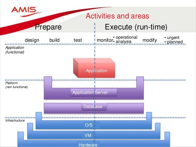 Activities and areas Prepare Execute (run-time) design build test monitor modify • urgent • planned Application (functiona...