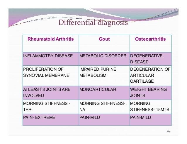 Clinical Presentation on Rheumatoid Arthritis (Amavata)