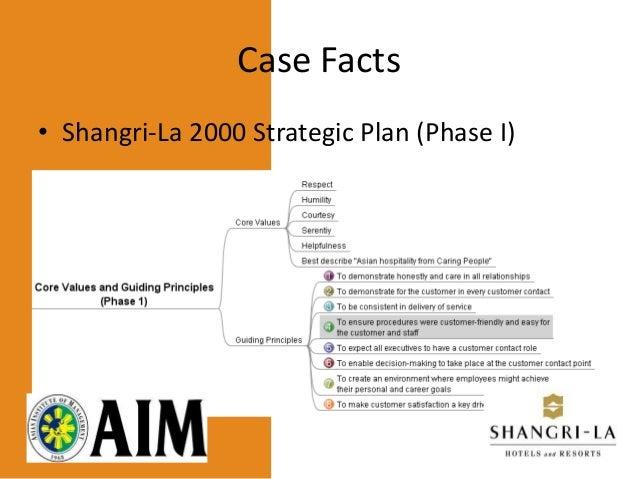 Shangri-La Hotel Case Study
