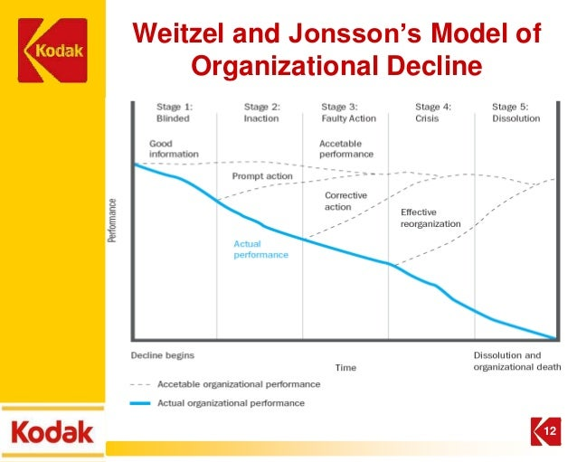 inside an organizational life cycle Organization life cycles: the creation and destruction of wealth 1 the history of countries in the life cycle of civilizations and companies there is a -fold process of integration and twin disintegration civilizations or companies.