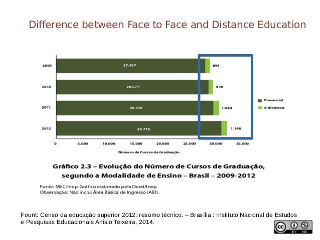 Problems faced by students of open and distance learning