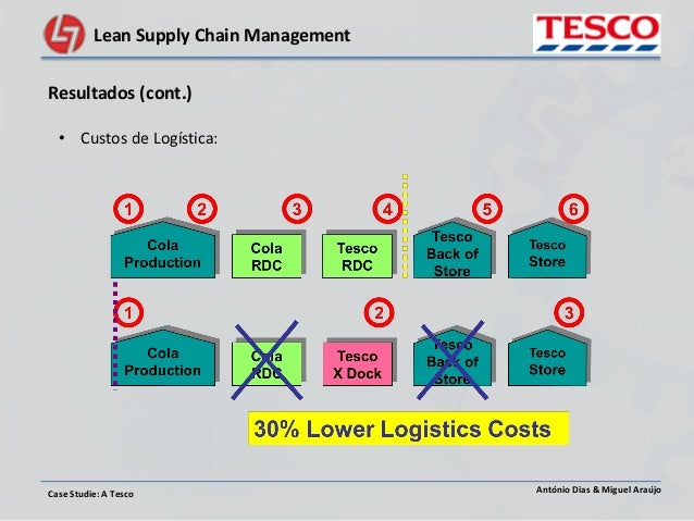 tesco supply chain case study Logistics and supply chain recommendations for tesco  this case study  presents the situation that q&m, a major us medical supply distributor, had to  face.