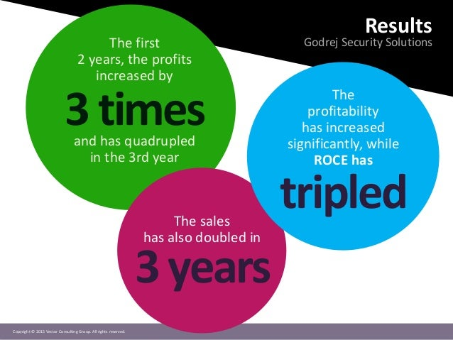 Copyright © 2015 Vector Consulting Group. All rights reserved. Results Godrej Security SolutionsThe first 2 years, the pro...