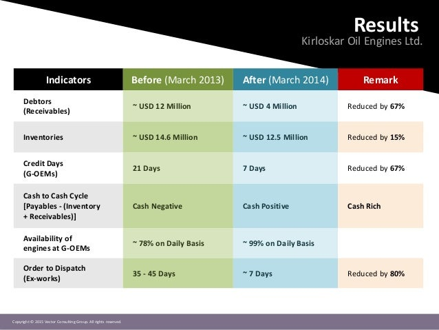 Copyright © 2015 Vector Consulting Group. All rights reserved. Results Kirloskar Oil Engines Ltd. Indicators Before (March...