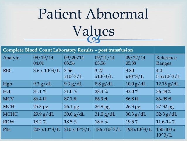 clinical case study fatigued a case on blood A physical examination demonstrates a blood case study: new onset atrial hba1c and liver function to eliminate potential causes of fatigue were within normal.