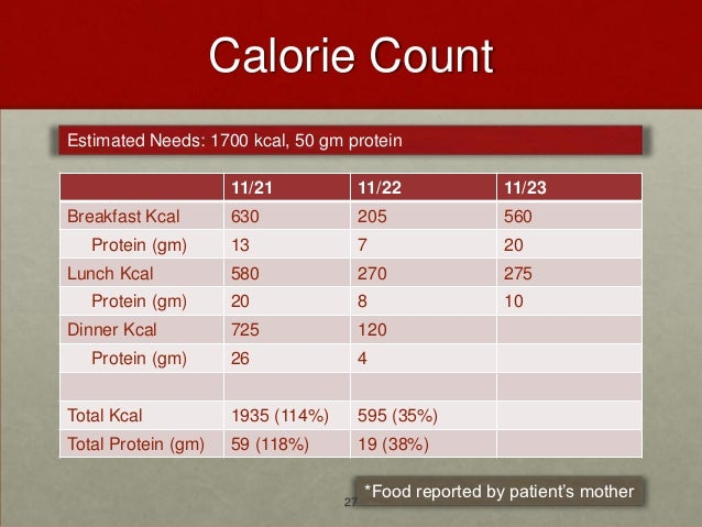 Calorie CountEstimated Needs: 1700 kcal, 50 gm protein                      11/21              11/22            11/23Break...