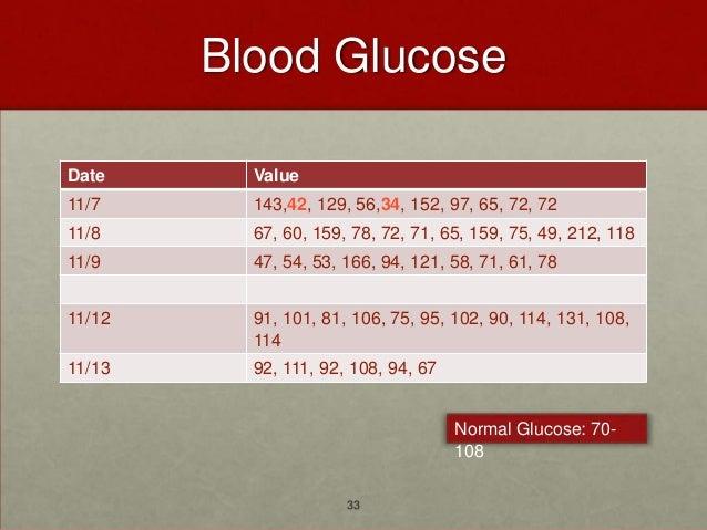 Blood GlucoseDate      Value11/7      143,42, 129, 56,34, 152, 97, 65, 72, 7211/8      67, 60, 159, 78, 72, 71, 65, 159, 7...