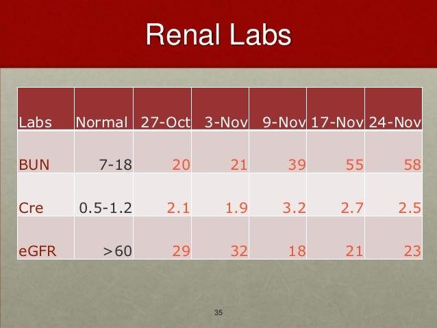 Renal LabsLabs   Normal 27-Oct 3-Nov 9-Nov 17-Nov 24-NovBUN      7-18     20         21    39    55    58Cre    0.5-1.2   ...
