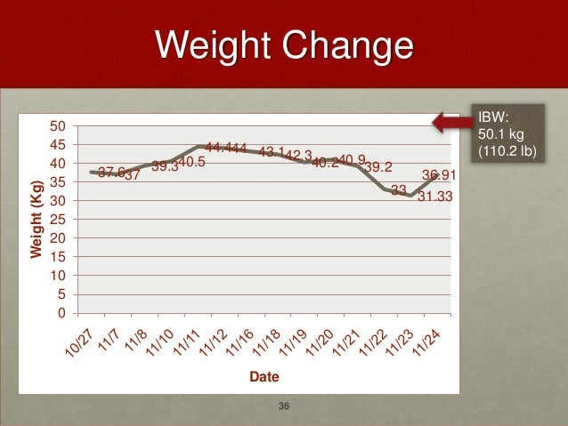 Weight Change                                                                          IBW:              50               ...