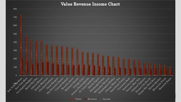 baseball revenue