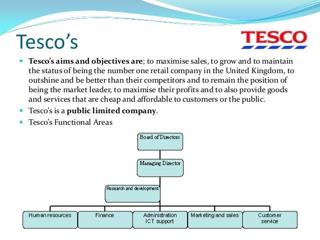 explain ways to motivate staff to achieve odjectives in tesco Motivation of your employees | the best way to do it one of the key objectives that should feature in any business and organizational plan is motivation of one's employees it goes without.