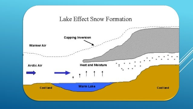 snow formation diagram wiring diagram online Snow Water Cycle lake effect snow case study hail formation diagram snow formation diagram