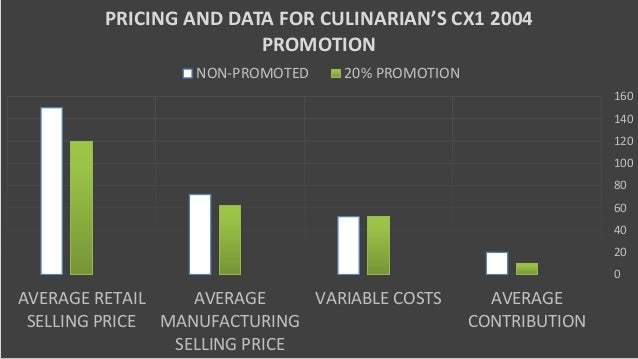 case study culinarian cookware See how some of realfiction's partner case studies and roi for using 3d holographic displays product launches and pos applications for their clients.