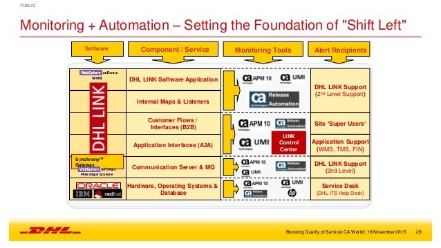 Technology Management Image: Case Study: DHL Shifts Left With CA Application