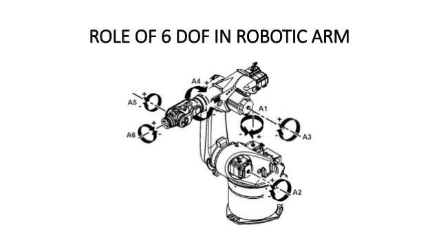 Case study KUKA 6 dof robotic arm