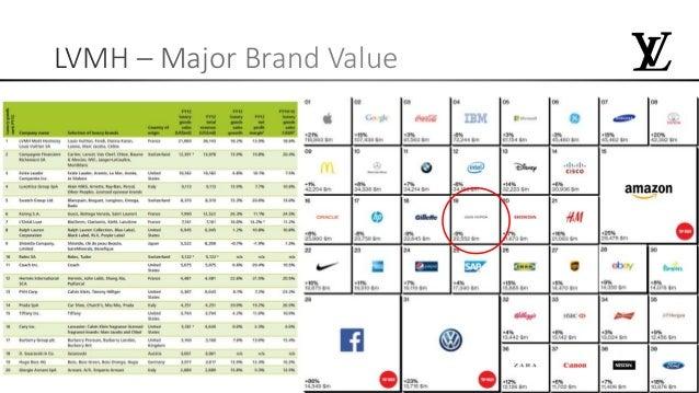 Brand case study india