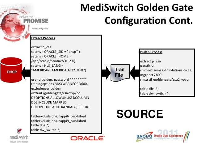 Case Study Mediswitch Golden Gate Implementation