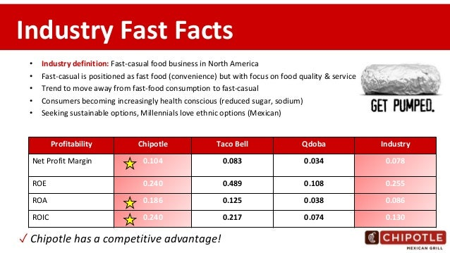 Fast Food Industry Facts Uk