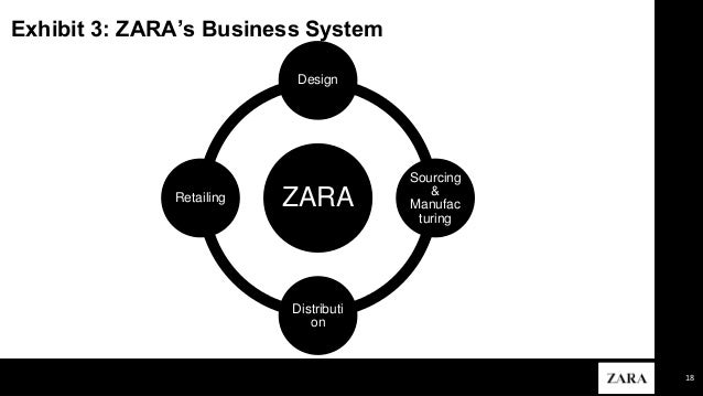 "zara s business model The group""s mission statement for zara, under the head of ""environmental policies"" says ""through zara's business model, we aim to contribute to the sustainable development of society and that of the environment with which we interacts ""."