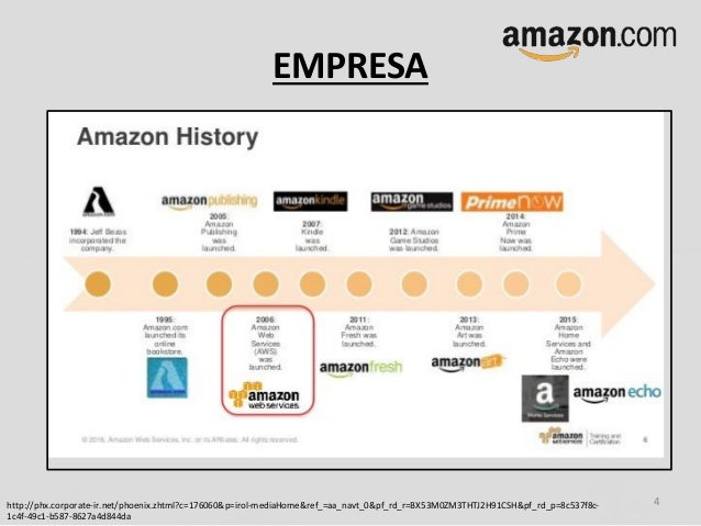 amazon com case study Amazoncom case study - 2018 update amazon's business strategy, revenue  model and culture of metrics: a history i've used amazon as a case study in my.