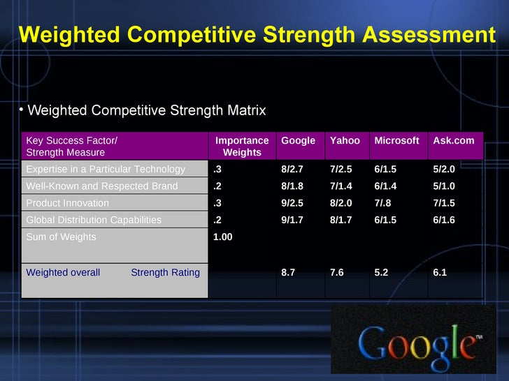 Competitiveness 19 UlliWeighted Competitive Strength Assessment