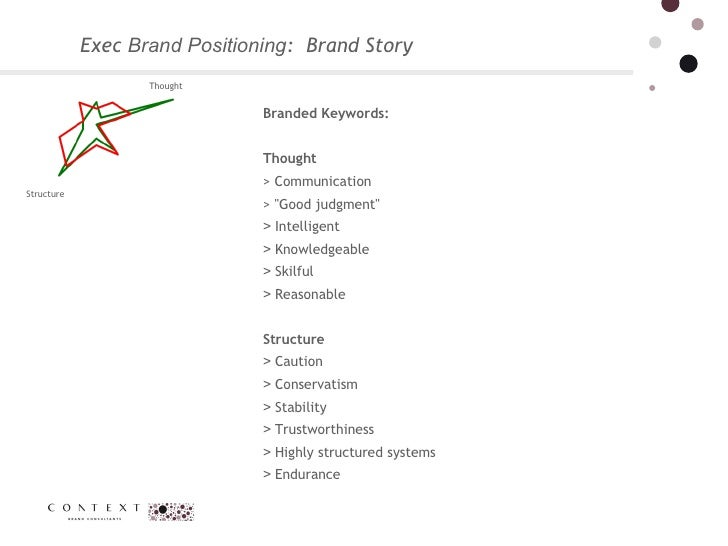 """Exec  Brand Positioning :  Brand Story  Branded Keywords:  Thought  > Communication > """"Good judgment"""" >  Intelli..."""