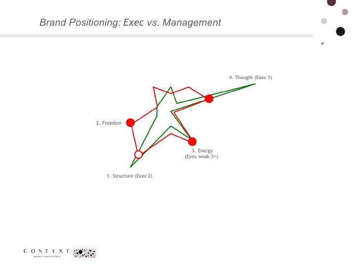 Brand Positioning:  Exec  vs. Management  4. Thought (Exec 1) 1. Structure (Exec 2) 2. Freedom 3. Energy (Exec weak 3 rd )