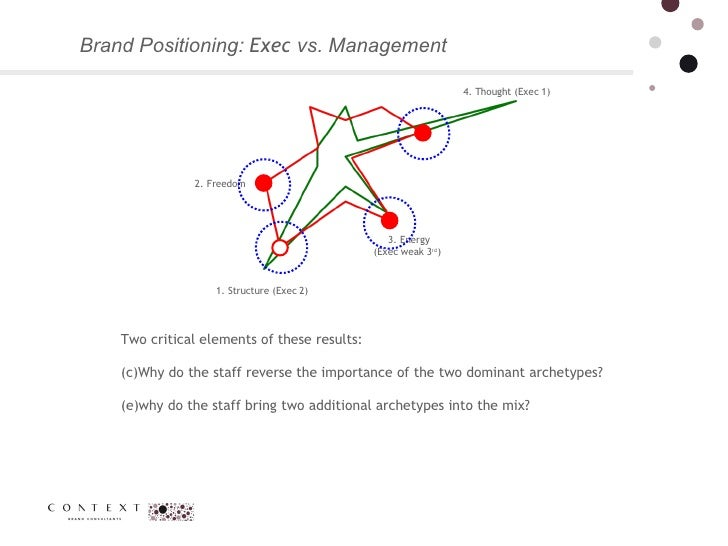 Brand Positioning:  Exec  vs. Management  4. Thought (Exec 1) 1. Structure (Exec 2) 2. Freedom 3. Energy (Exec weak 3 rd )...