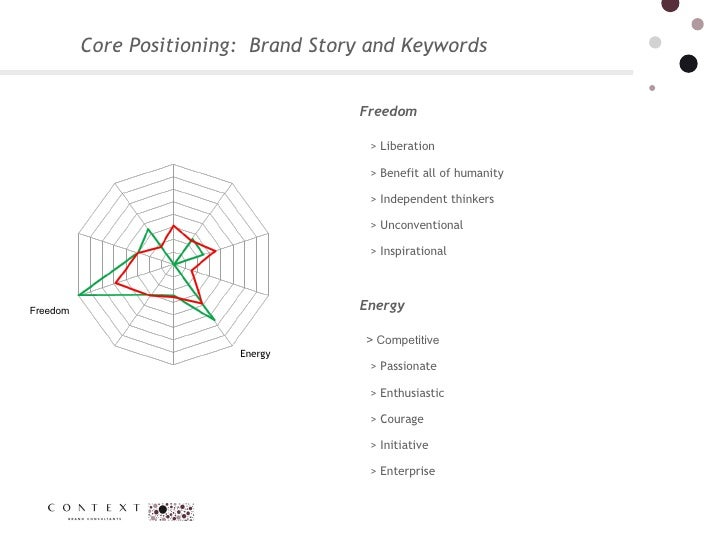 Core Positioning:  Brand Story and Keywords  Energy Freedom Freedom > Liberation  > Benefit all of humanity  > Independent...