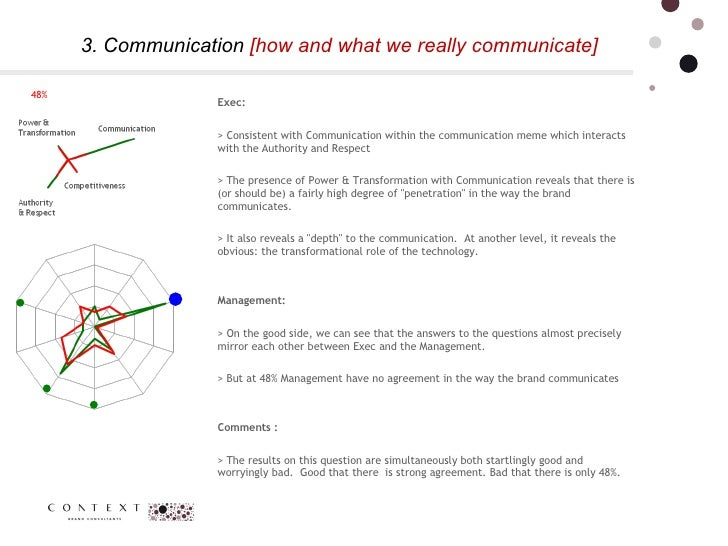 3. Communication  [how and what we really communicate] 48% Exec:  > Consistent with Communication within the communication...