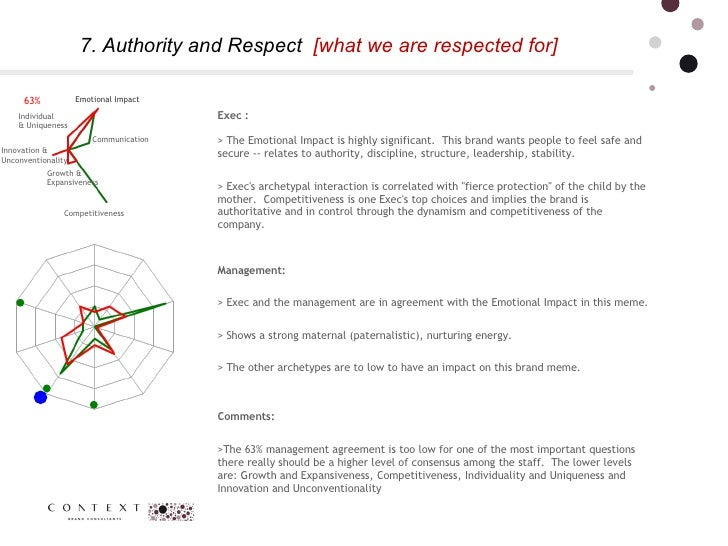 7. Authority and Respect  [what we are respected for] 63% Communication  Competitiveness Innovation & Unconventionality Em...