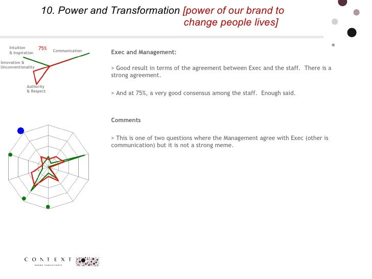 10. Power and Transformation  [power of our brand to    change people lives] 75% Communication  Intuition  & Inspiration A...