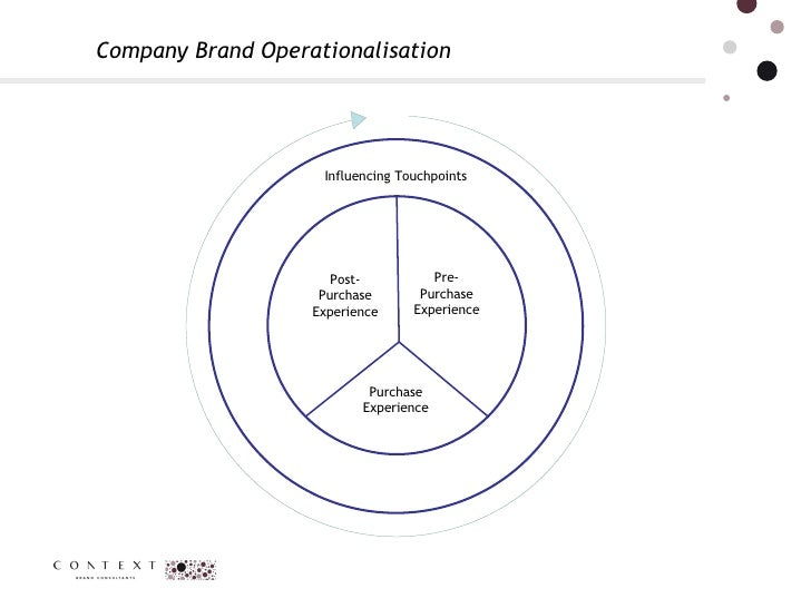 Company Brand Operationalisation  Influencing Touchpoints Pre- Purchase Experience Post-Purchase Experience Purchase Exper...