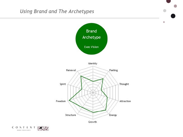 Using Brand and The Archetypes